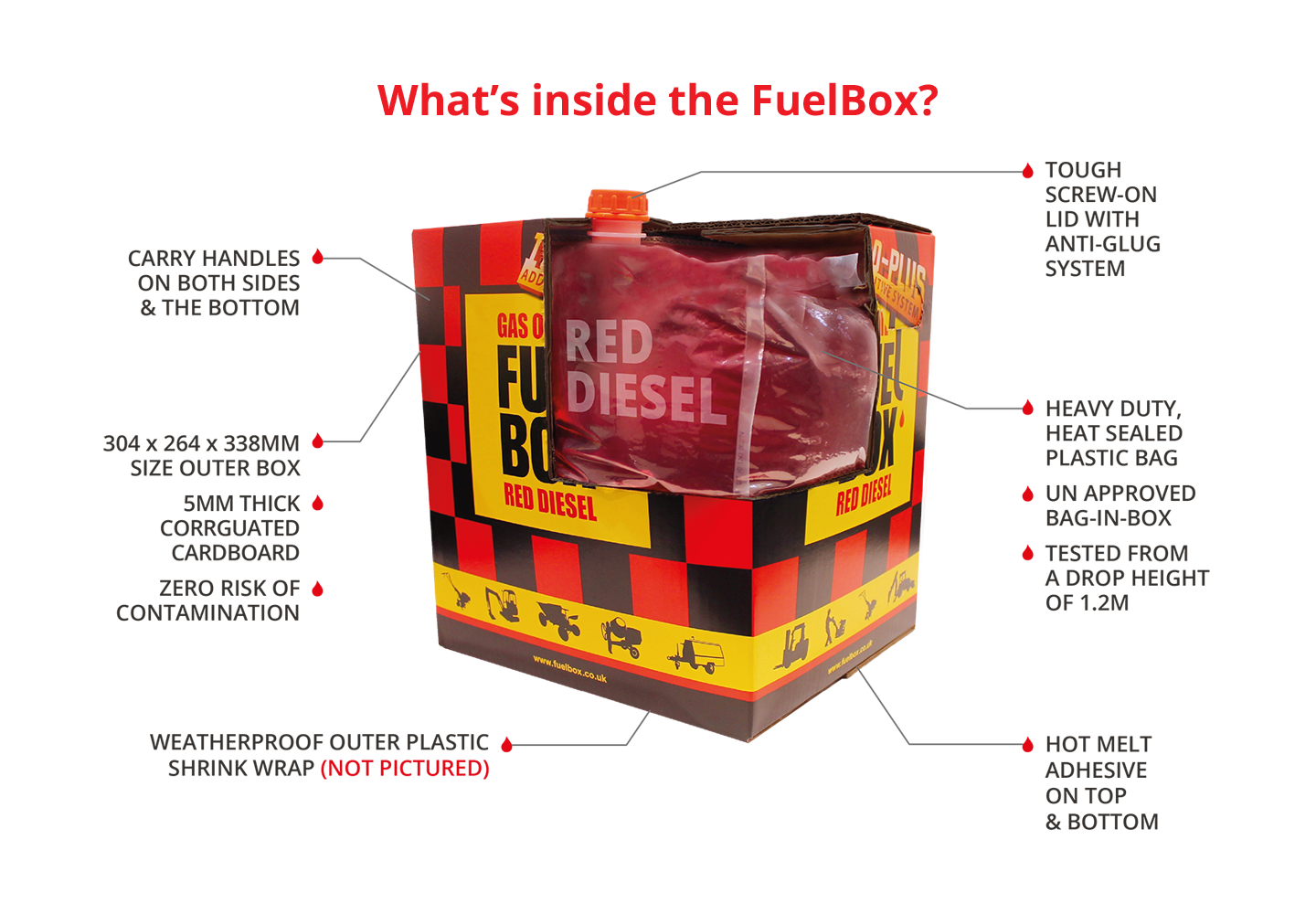Take a look inside a FuelBox